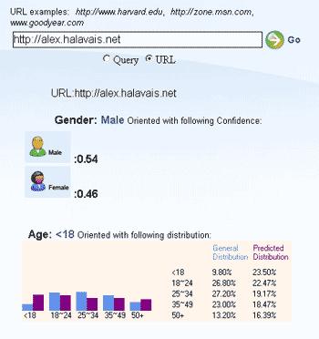 Microsoft Ad Demographics