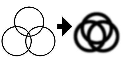 Blurring circles
