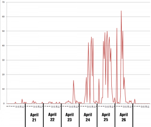 Tweets per hour at MIT6
